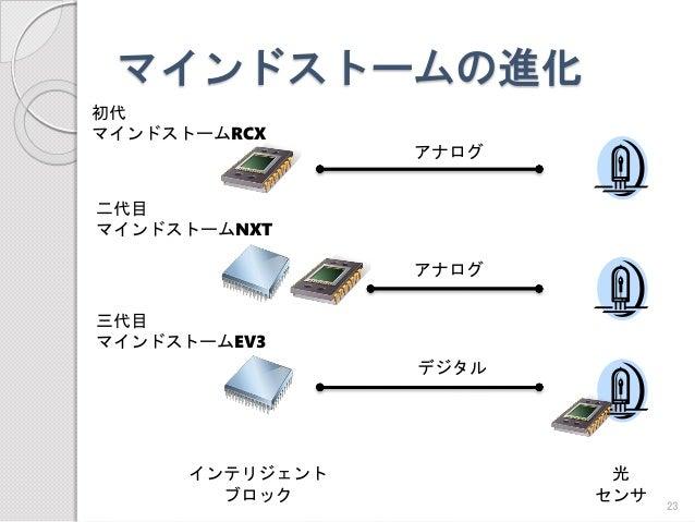 マインドストームの進化  インテリジェント  ブロック  光  センサ  初代  マインドストームRCX  二代目  マインドストームNXT  三代目  マインドストームEV3  アナログ  アナログ  デジタル  23