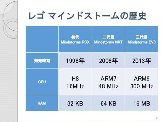 レゴマインドストームの歴史  初代  MindstormsRCX  二代目 MindstormsNXT  三代目  MindstormsEV3  発売時期  1998年  2006年  2013年  CPU  H816MHz  ARM7  48...