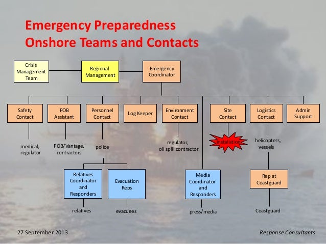 North Sea Emergency Response Preparedness 25 Years On | Ms
