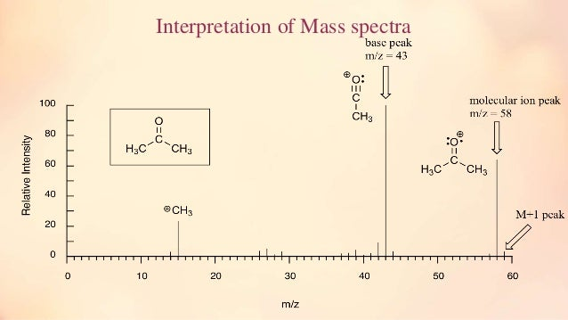 an experiment using msms techniques to analyze mass spectra Skills to analyze and interpret mass an experiment using msms techniques to analyze mass spectra spectral abstract multidimensional liquid chromatography techniques.