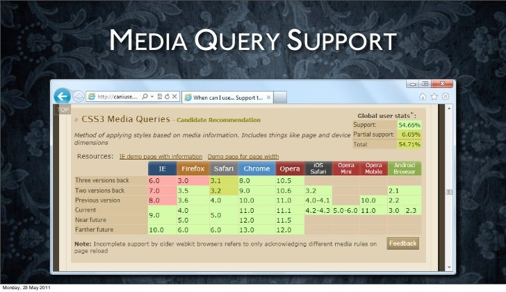 MEDIA QUERY SUPPORTMonday, 23 May 2011