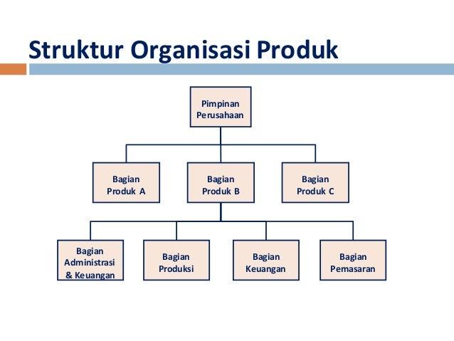 pengantar manajemen strategi Struktur Organisasi Pemuda struktur organisasi produk pimpinan perusahaan