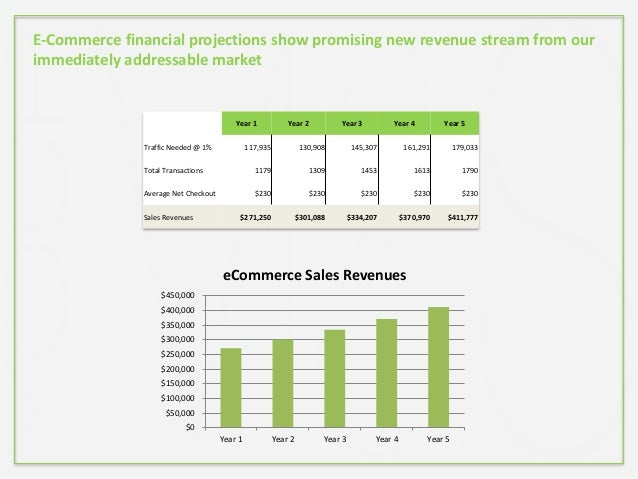 E-Commerce financial projections show promising new revenue stream from our immediately addressable market Year 1 Year 2 Y...