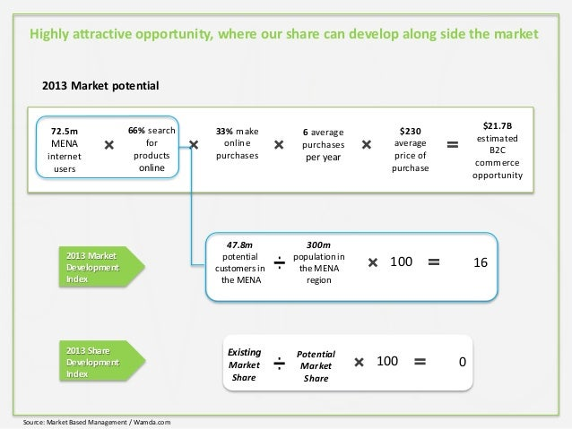 2013 Market potential 72.5m MENA internet users 66% search for products online 33% make online purchases 6 average purchas...
