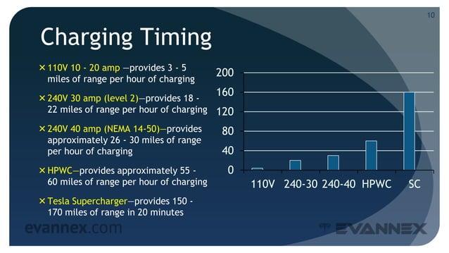 Charging Timing 110V 10 - 20 amp —provides 3 - 5 miles of range per hour of charging 240V 30 amp (level 2)—provides 18 -...