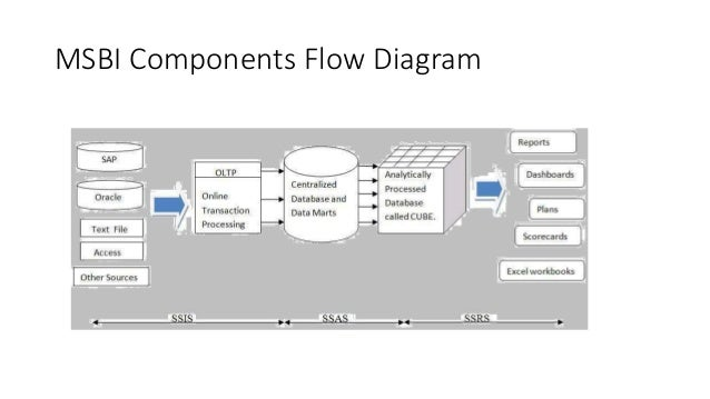 3  msbi components flow diagram