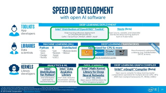 Microsoft Build 2019- Intel AI Workshop