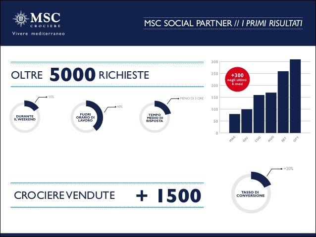 MSC SOCIAL PARTNER // I PRIMI RISULTATI CROCIEREVENDUTE   + 1500  5000  OLTRE RICHIESTE