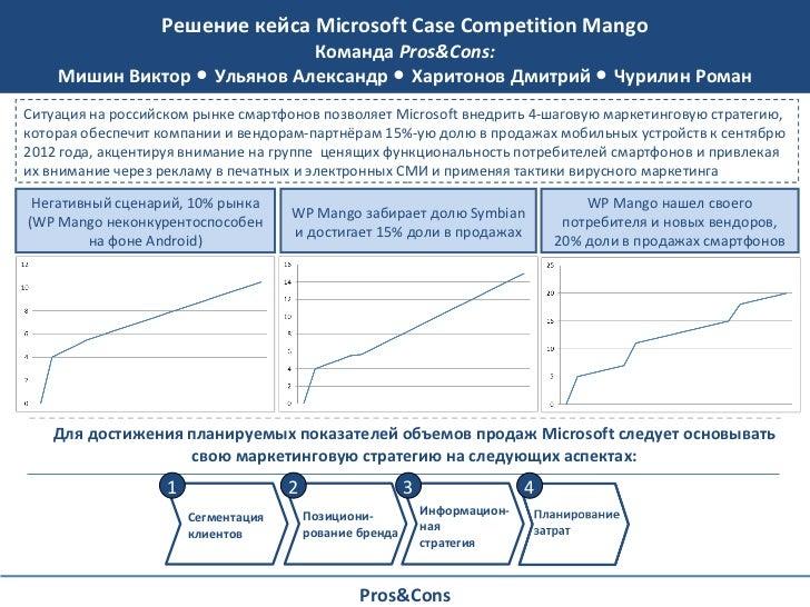 Решение кейса  Microsoft Case Competition Mango Команда  Pros&Cons: Мишин Виктор ● Ульянов Александр ● Харитонов Дмитрий ●...