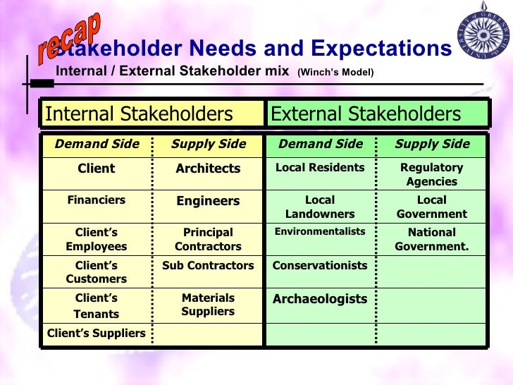 expectations of primary stakeholders Primary and secondary stakeholders primary stakeholders have a major interest in the success of a project because they are directly affected by the outcome customers and end users are primary stakeholders as well as some project sponsors, project managers, and team members.