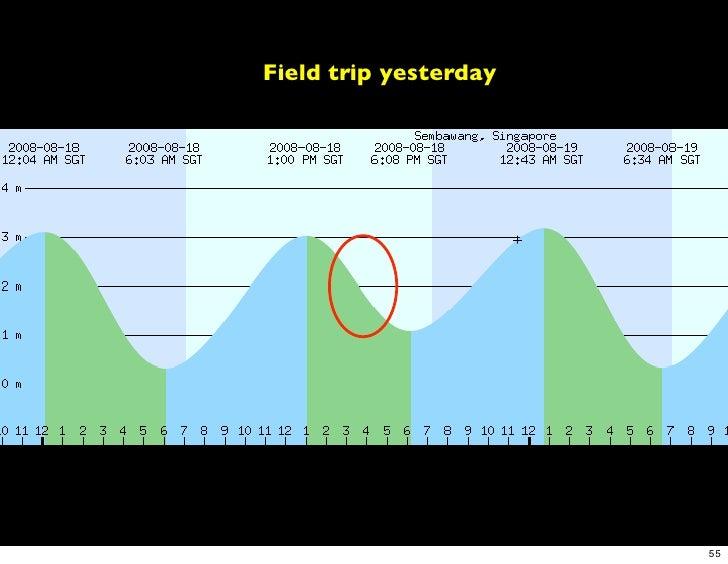 Field trip yesterday                            55