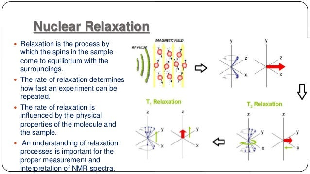 Nuclear Magnetic Resonance and Relaxation