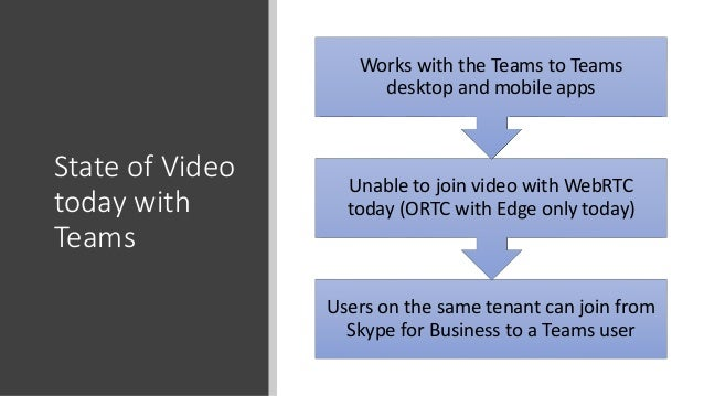 Microsoft Cloud User Group Manchester - Skype and Teams Video