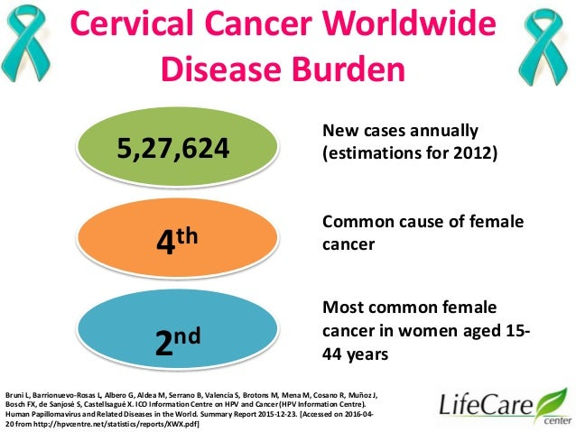 hpv infection and associated cancers Hpv-related cancers include those of the cervix, vulva, and penis as well as   discusses the prevalence of hpv infections across the united states and the  early.