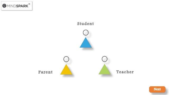 What is Mindspark? Explore how Mindspark benefits teachers, students …
