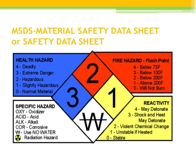 Material Safety Data Sheet of Lanthanum Oxide