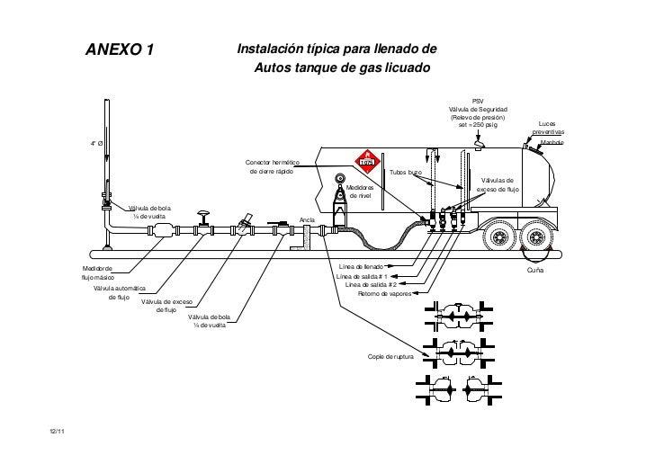 M s d s gas l p for Instalacion de gas lp