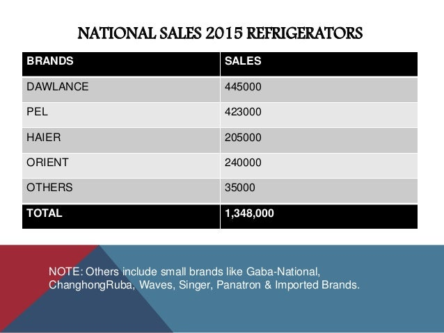 Refrigerator industry of pakistan 2017 national sales 2016 refrigerators 10 brands sales dawlance asfbconference2016 Gallery