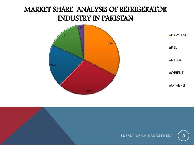 Refrigerator industry of pakistan 2017 8 cheapraybanclubmaster Image collections
