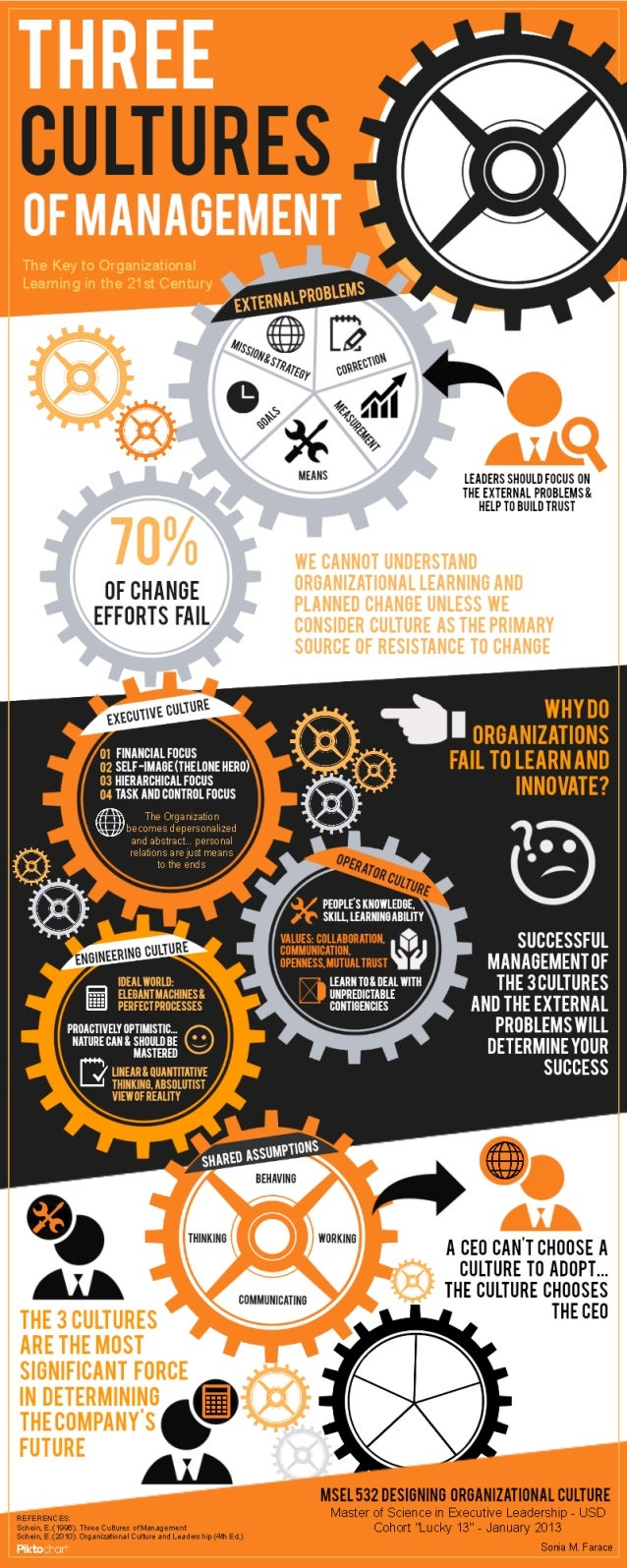 #Infographic - The 3 Cultures of Management — The Key to Organizational Learning in the 21st Century