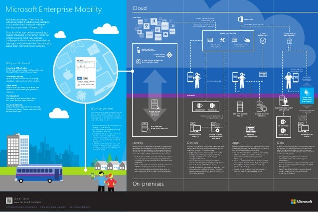 enterprise mobility poster from microsoft and atidan