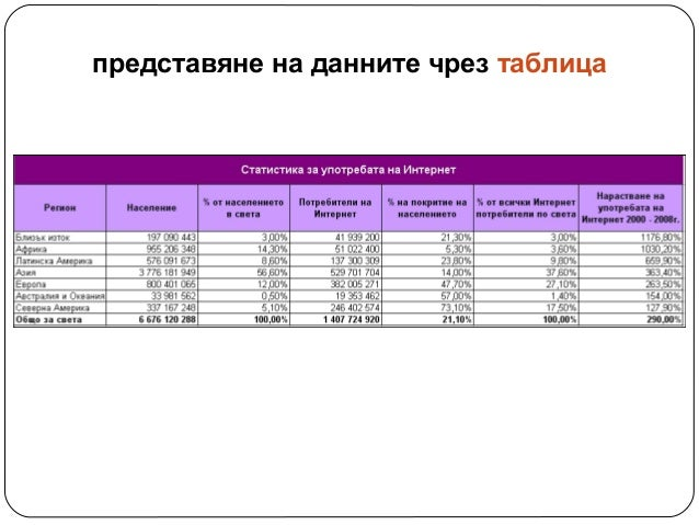 представяне на данните чрез таблица