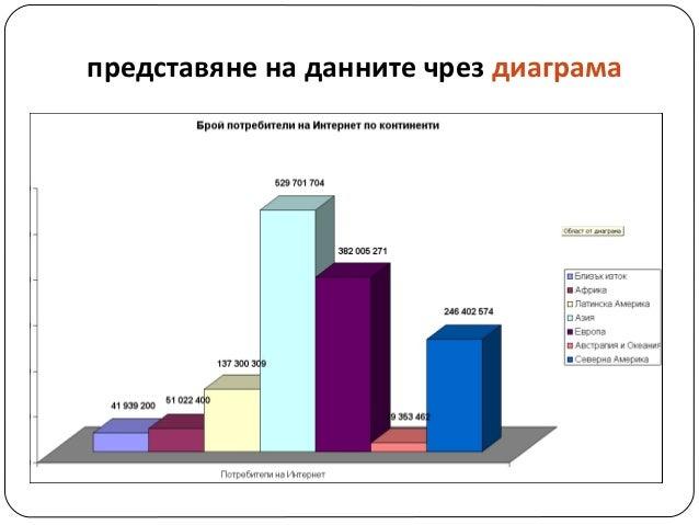 представяне на данните чрез диаграма