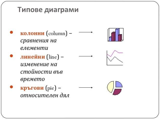Типове диаграми       колонни (column) –  сравнения на елементи линейни (line) – изменение на стойности във времето кръ...