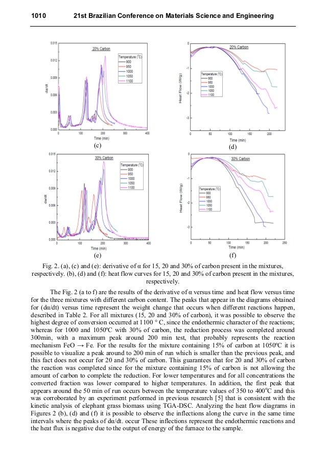 (c) (d) (e) (f) Fig. 2. (a), (c) and (e): derivative of α for 15, 20 and 30% of carbon present in the mixtures, respective...