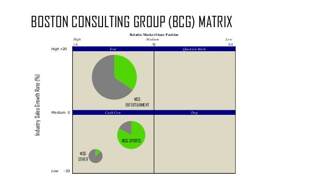 lamborghini bcg matrix Business conduct guide violations and has a no retaliation policy for associates who raise a concern honestly and in good faith confidential reporting and no.