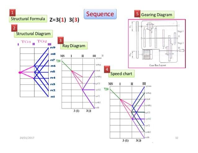 machine tool gear box rh slideshare net trw power steering gear box diagram steering gear box diagram