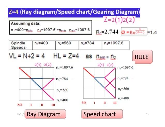 machine tool gear box 51 638?cb=1485259140 machine tool gear box gearbox diagram at pacquiaovsvargaslive.co