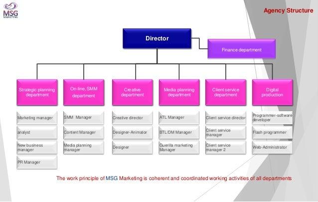 Director  Finance department  On-line, SMM department  Creative department  Digital production  Strategic planning departm...