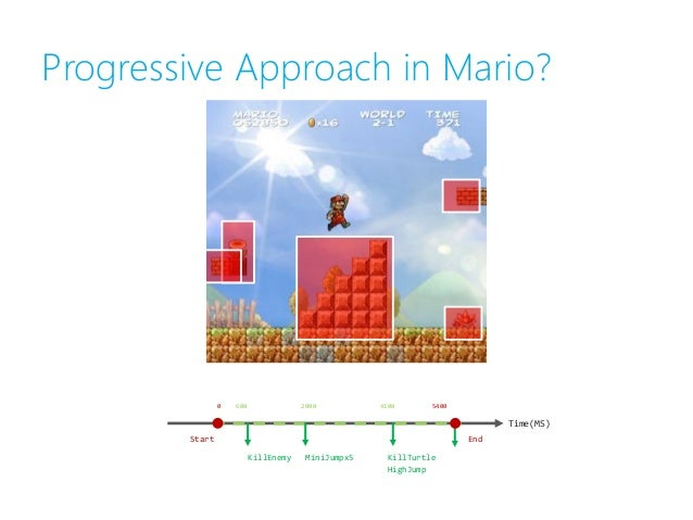 Ultra Fast, Cross Genre, Procedural Content Generation in Games [Master Thesis]