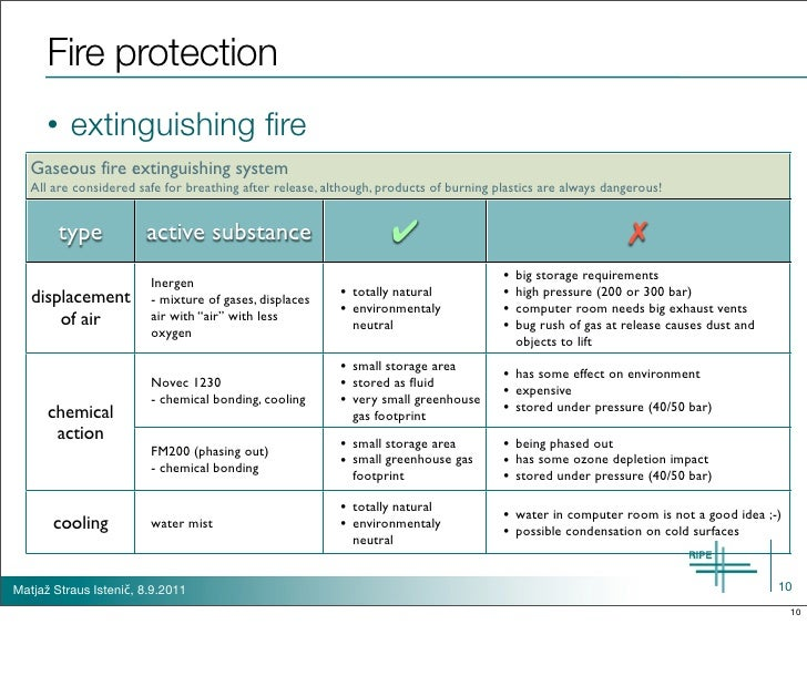 Fire protection      •   extinguishing fire   Gaseous fire extinguishing system   All are considered safe for breathing aft...