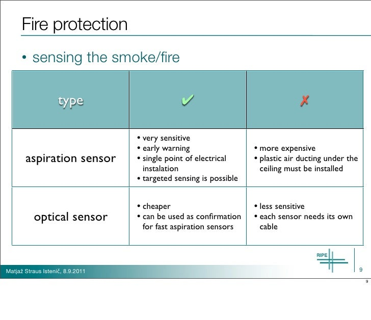 Fire protection      •   sensing the smoke/fire                    type                        ✔                           ...