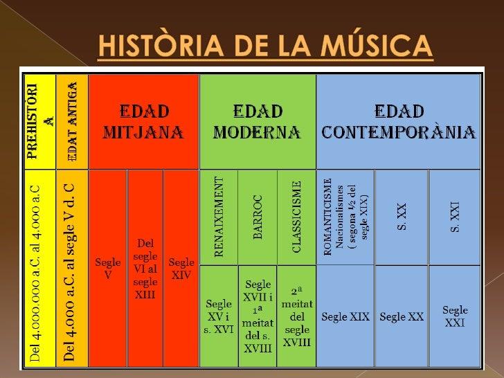 HISTÒRIA DE LA MÚSICA<br />