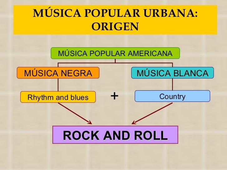 MÚSICA POPULAR URBANA: ORIGEN + ROCK AND ROLL MÚSICA POPULAR AMERICANA MÚSICA NEGRA MÚSICA BLANCA Rhythm and blues Country