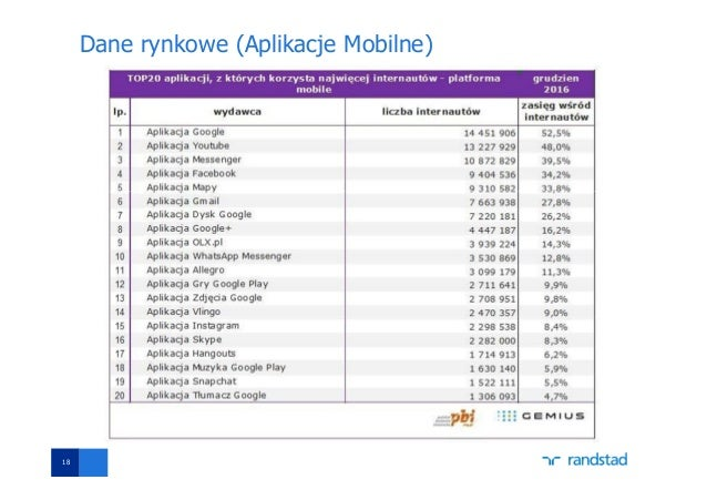 Dane rynkowe (Aplikacje Mobilne) 18