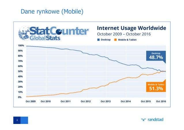 Dane rynkowe (Mobile) 8