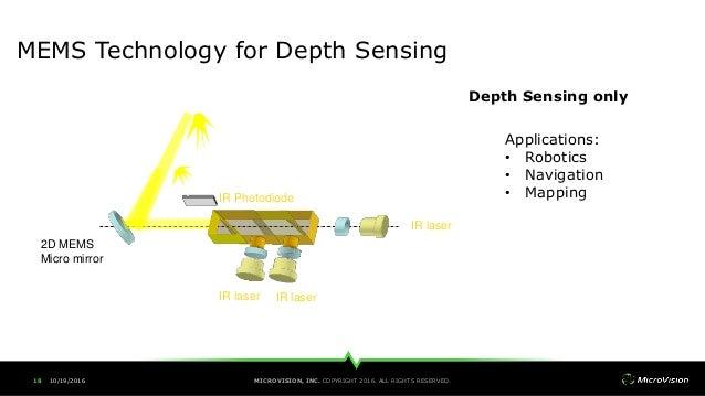 Mems Laser Scanning The Platform For Next Generation Of