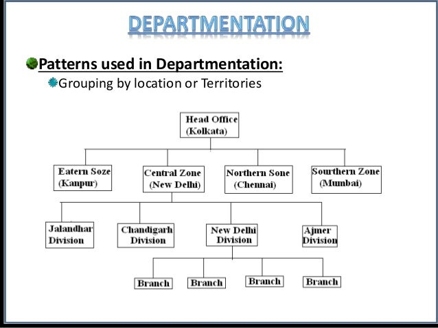 ORGANISATION STRUCTURES PPT