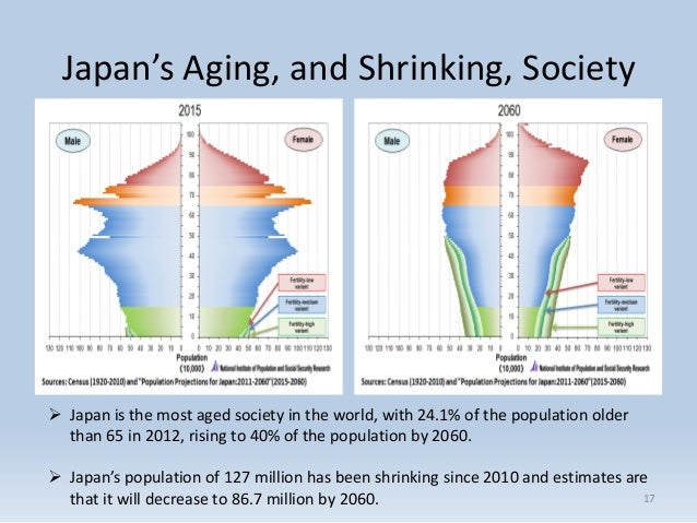 the ageing society of japan under Population structure and ageing: tables and figures data sources eurostat collects data from eu member states and other countries participating in its demography.