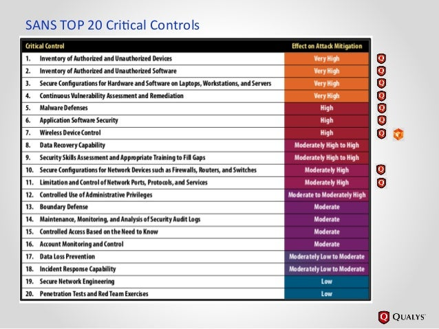 critical security controls for cyber defense