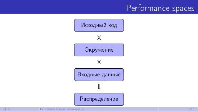 Performance spaces Исходный код X Окружение X Входные данные ⇓ Распределение 11/81 1.2 Теория: Общая методология