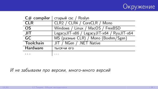 Окружение C# compiler старый csc / Roslyn CLR CLR2 / CLR4 / CoreCLR / Mono OS Windows / Linux / MacOS / FreeBSD JIT Legacy...