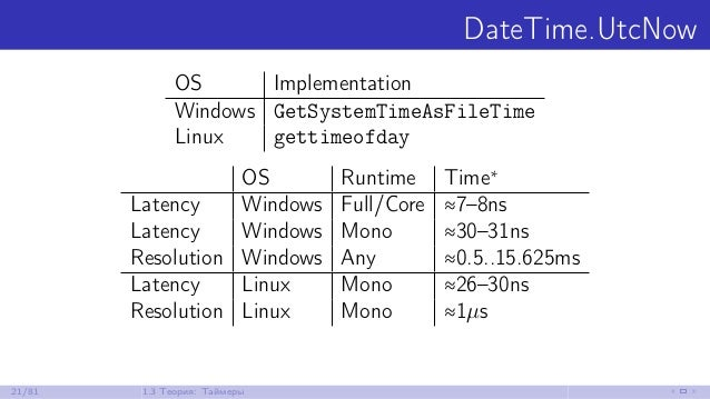 DateTime.UtcNow OS Implementation Windows GetSystemTimeAsFileTime Linux gettimeofday OS Runtime Time∗ Latency Windows Full...
