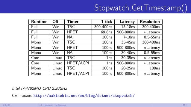 Stopwatch.GetTimestamp() Runtime OS Timer 1 tick Latency Resolution Full Win TSC 300-400ns 15-18ns 300-400ns Full Win HPET...