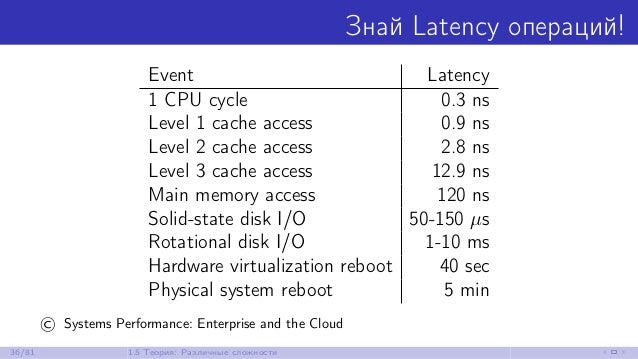 Знай Latency операций! Event Latency 1 CPU cycle 0.3 ns Level 1 cache access 0.9 ns Level 2 cache access 2.8 ns Level 3 ca...