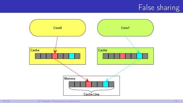 False sharing 39/81 1.5 Теория: Различные сложности